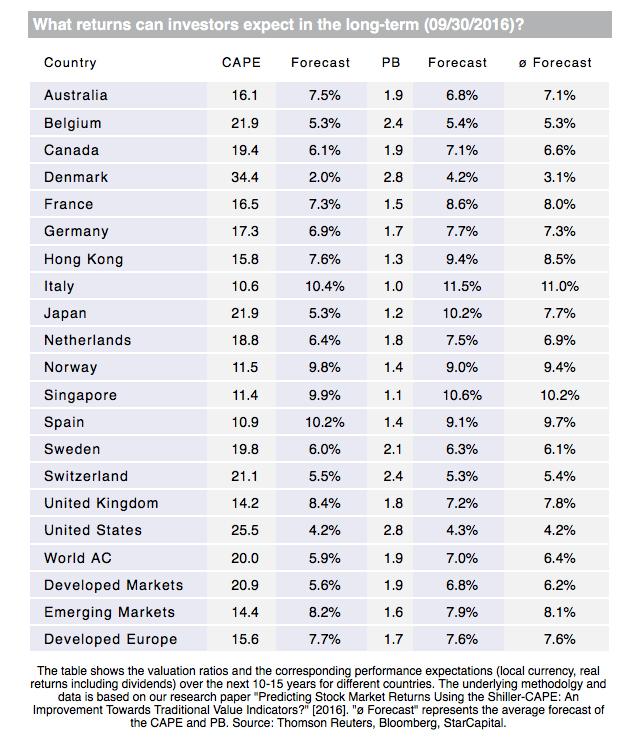 CAPE forecasted returns globally.