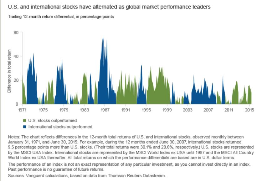 International vs. U.S. stocks. Vanguard