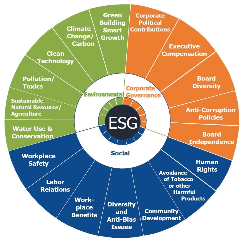 how many esg funds are there