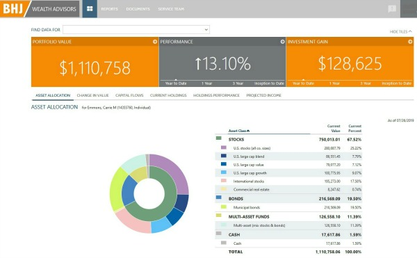 A financial dashboard with key metrics, such as portfolio value, performance, investment gain.