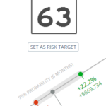 Riskalyze risk score (moderate growth).