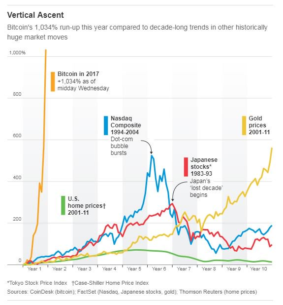 Graph Comparing Key Market Bubbles Japanese Stock In The 1980s And 1990s Tech Bitcoins Ascent